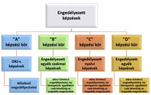 kepzesi_korok